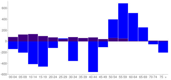 Graph: Change in Population between 2000 and 2010, by Age and Hispanic or Latino Origin - Bureau County, Illinois - Census Viewer