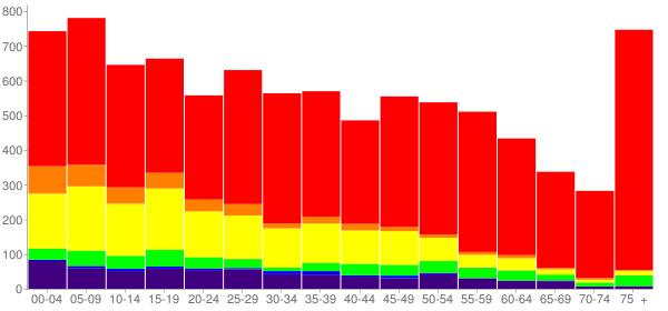 Graph: Population by Age and Race, 2010 Census - Clinton, Oklahoma - Census Viewer