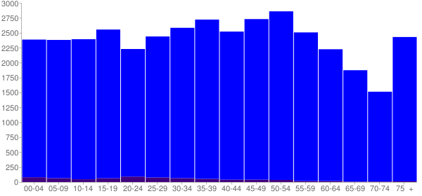 Graph: Population by Age and Hispanic or Latino Origin, 2010 Census - Escambia County, Alabama - Census Viewer
