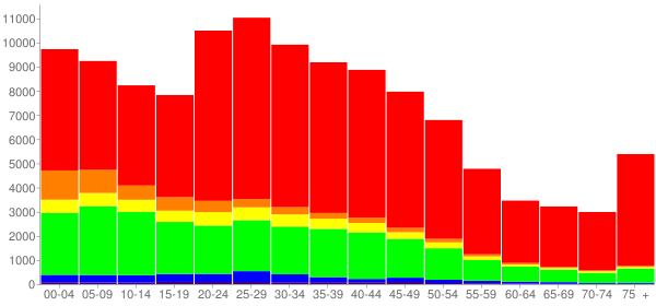 Graph: Population by Age and Race, 2000 Census - Lansing, Michigan - Census Viewer