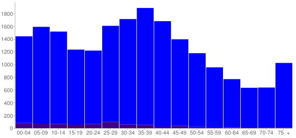 Graph: Population by Age and Hispanic or Latino Origin, 2000 Census - Loves Park, Illinois - Census Viewer