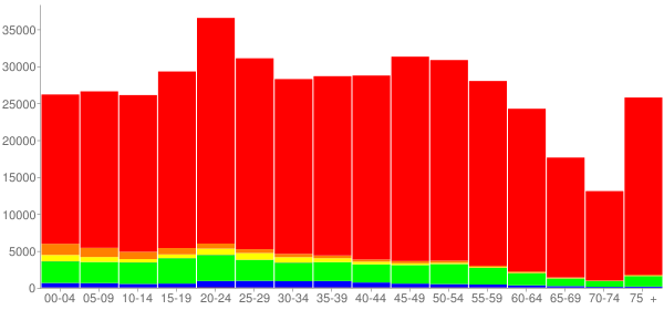 Graph: Population by Age and Race, 2010 Census - Knox County, Tennessee - Census Viewer