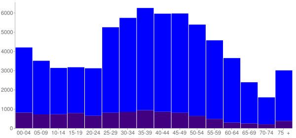 Graph: Population by Age and Hispanic or Latino Origin, 2010 Census - Redondo Beach, California - Census Viewer