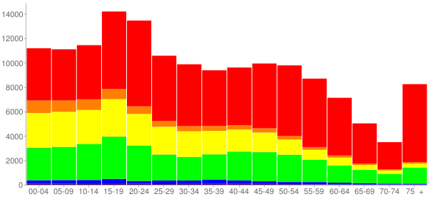 Graph: Population by Age and Race, 2010 Census - Springfield, Massachusetts - Census Viewer