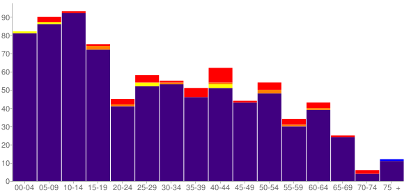 Graph: Population by Age and Race, 2000 Census - Taholah, Washington - Census Viewer