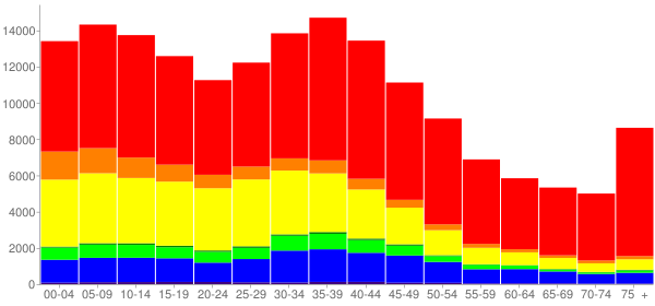 Graph: Population by Age and Race, 2000 Census - Chula Vista, California - Census Viewer