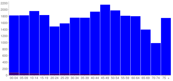 Graph: Population by Age and Hispanic or Latino Origin, 2010 Census - Henderson County, Tennessee - Census Viewer