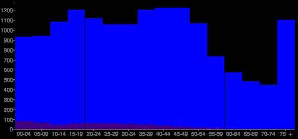 Graph: Population by Age and Hispanic or Latino Origin, 2000 Census - Tumwater, Washington - Census Viewer