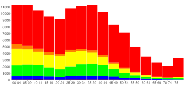 Graph: Population by Age and Race, 2000 Census - Grand Prairie, Texas - Census Viewer