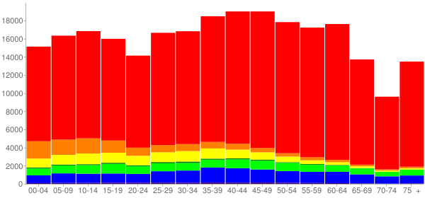 Graph: Population by Age and Race, 2010 Census - Henderson, Nevada - Census Viewer