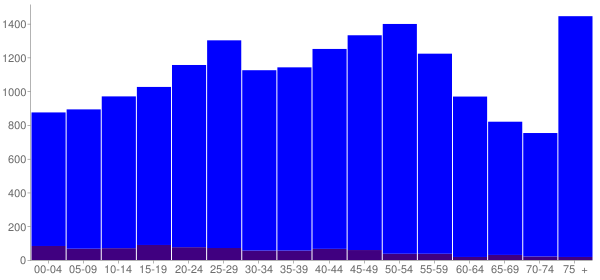 Graph: Population by Age and Hispanic or Latino Origin, 2000 Census - Palos Hills, Illinois - Census Viewer