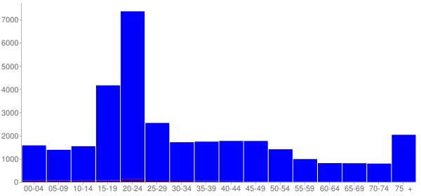 Graph: Population by Age and Hispanic or Latino Origin, 2000 Census - Mankato, Minnesota - Census Viewer