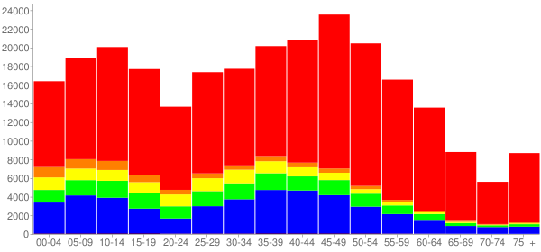 Graph: Population by Age and Race, 2010 Census - Plano, Texas - Census Viewer