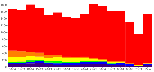 Graph: Population by Age and Race, 2010 Census - Churchill County, Nevada - Census Viewer