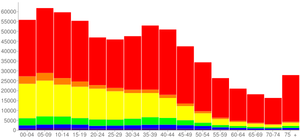 Graph: Population by Age and Race, 2000 Census - Kern County, California - Census Viewer