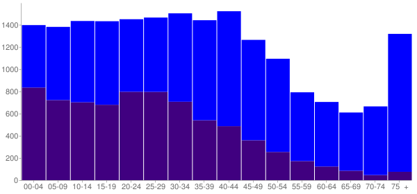 Graph: Population by Age and Hispanic or Latino Origin, 2000 Census - Franklin Park, Illinois - Census Viewer