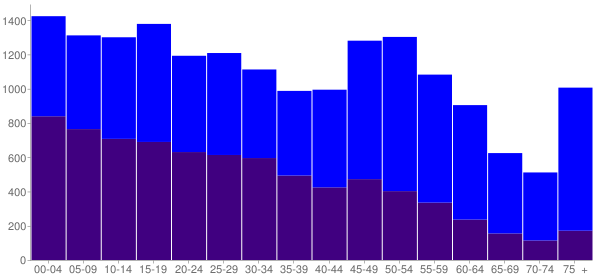 Graph: Population by Age and Hispanic or Latino Origin, 2010 Census - Bay City, Texas - Census Viewer
