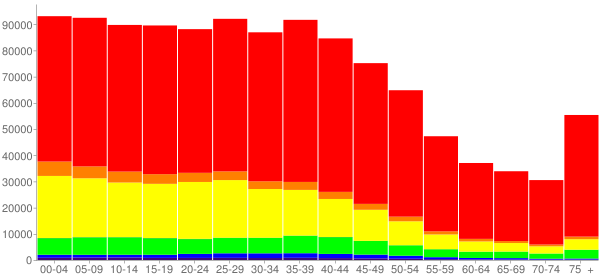 Graph: Population by Age and Race, 2000 Census - San Antonio, Texas - Census Viewer
