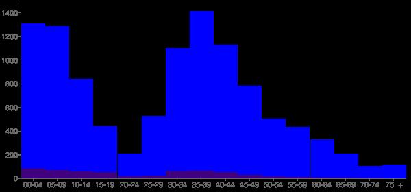 Graph: Population by Age and Hispanic or Latino Origin, 2010 Census - Snoqualmie, Washington - Census Viewer
