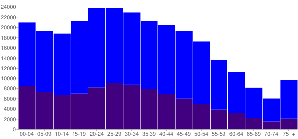 Graph: Population by Age and Hispanic or Latino Origin, 2010 Census - Newark, New Jersey - Census Viewer