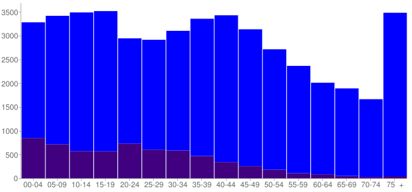 Graph: Population by Age and Hispanic or Latino Origin, 2000 Census - Cherokee County, Texas - Census Viewer