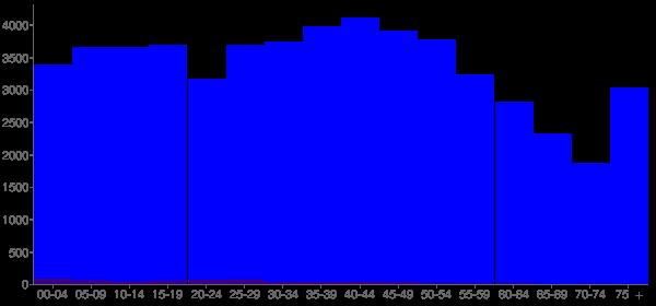 Graph: Population by Age and Hispanic or Latino Origin, 2000 Census - Jackson County, Alabama - Census Viewer