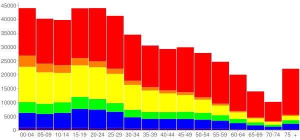 Graph: Population by Age and Race, 2010 Census - Fresno, California - Census Viewer