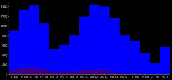 Graph: Population by Age and Hispanic or Latino Origin, 2010 Census - Lindenhurst, Illinois - Census Viewer