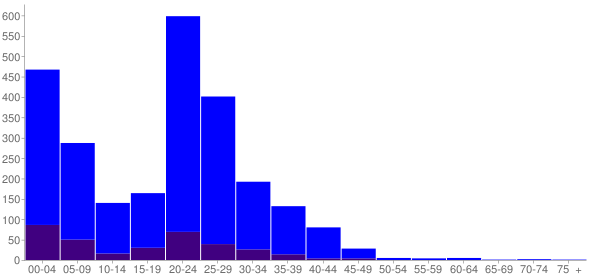 Graph: Population by Age and Hispanic or Latino Origin, 2010 Census - Mcchord Air Force Base, Washington - Census Viewer