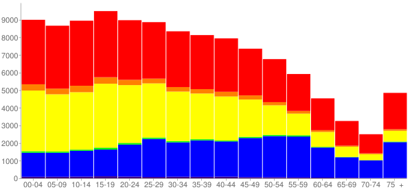 Graph: Population by Age and Race, 2010 Census - El Monte, California - Census Viewer
