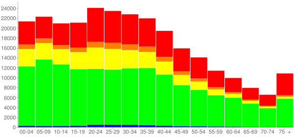 Graph: Population by Age and Race, 2000 Census - Newark, New Jersey - Census Viewer
