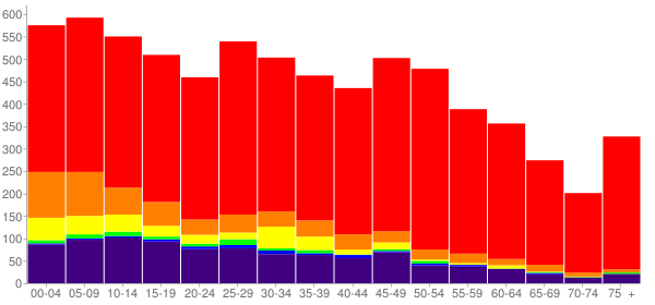 Graph: Population by Age and Race, 2010 Census - Catoosa, Oklahoma - Census Viewer
