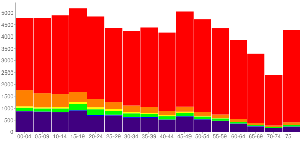 Graph: Population by Age and Race, 2010 Census - Pottawatomie County, Oklahoma - Census Viewer