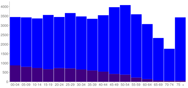 Graph: Population by Age and Hispanic or Latino Origin, 2010 Census - Rusk County, Texas - Census Viewer