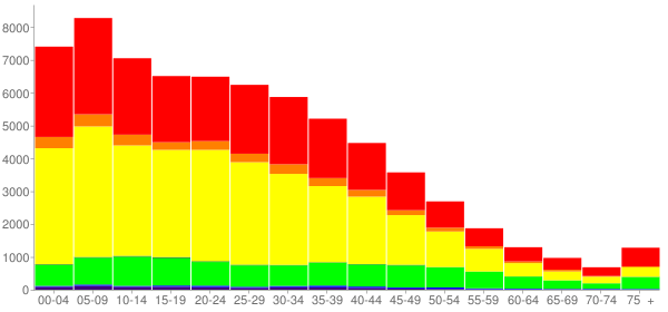 Graph: Population by Age and Race, 2000 Census - Lynwood, California - Census Viewer
