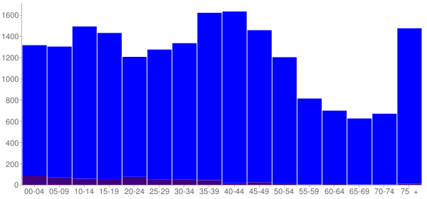 Graph: Population by Age and Hispanic or Latino Origin, 2000 Census - Waseca County, Minnesota - Census Viewer