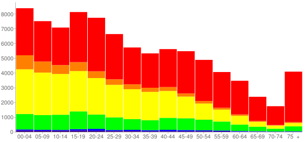 Graph: Population by Age and Race, 2010 Census - Reading, Pennsylvania - Census Viewer