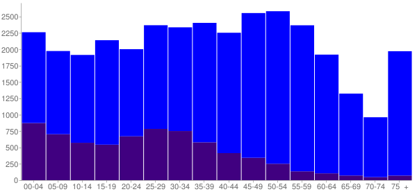 Graph: Population by Age and Hispanic or Latino Origin, 2010 Census - Burien, Washington - Census Viewer