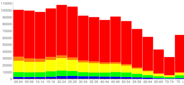 Graph: Population by Age and Race, 2010 Census - San Antonio, Texas - Census Viewer