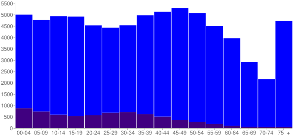Graph: Population by Age and Hispanic or Latino Origin, 2010 Census - Gastonia, North Carolina - Census Viewer