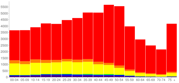 Graph: Population by Age and Race, 2000 Census - Santa Fe, New Mexico - Census Viewer