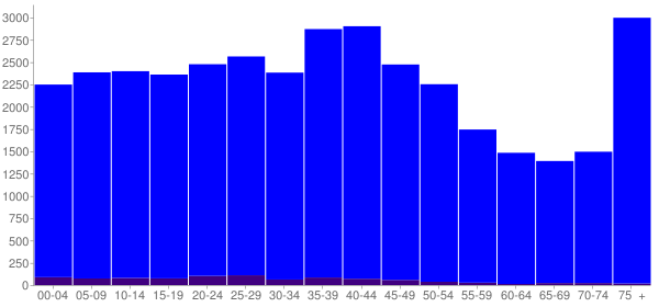 Graph: Population by Age and Hispanic or Latino Origin, 2000 Census - Panama City, Florida - Census Viewer