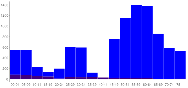 Graph: Change in Population between 2000 and 2010, by Age and Hispanic or Latino Origin - Fayette County, Tennessee - Census Viewer