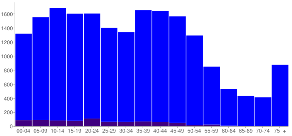 Graph: Population by Age and Hispanic or Latino Origin, 2000 Census - Silverdale, Washington - Census Viewer