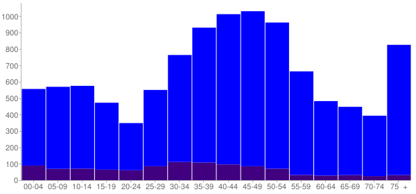 Graph: Population by Age and Hispanic or Latino Origin, 2000 Census - Sierra Madre, California - Census Viewer
