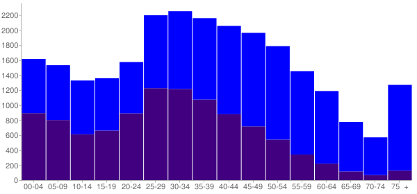 Graph: Population by Age and Hispanic or Latino Origin, 2010 Census - Ossining, New York - Census Viewer