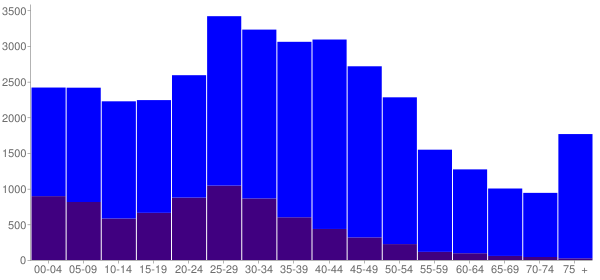 Graph: Population by Age and Hispanic or Latino Origin, 2000 Census - Wheeling, Illinois - Census Viewer
