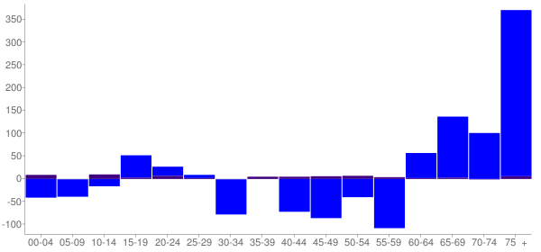 Graph: Change in Population between 2000 and 2010, by Age and Hispanic or Latino Origin - Lake Barrington, Illinois - Census Viewer