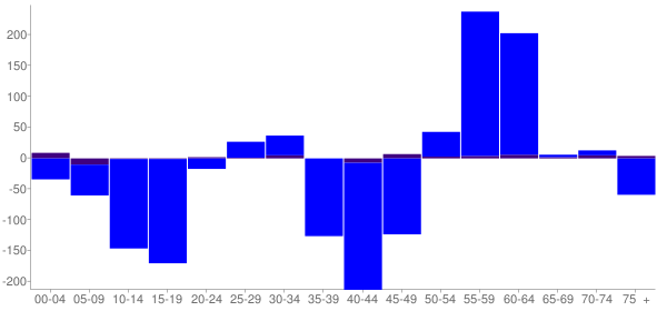 Graph: Change in Population between 2000 and 2010, by Age and Hispanic or Latino Origin - Fall River County, South Dakota - Census Viewer