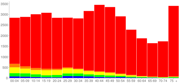 Graph: Population by Age and Race, 2000 Census - Moline, Illinois - Census Viewer